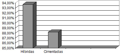 Gráfico 2 – Percentagem de Excelentes / Bons resultados (HSS(26))                      Próteses híbridas / cimentadas    Fonte: Hospital Novo Mundo – Curitiba/Pr.