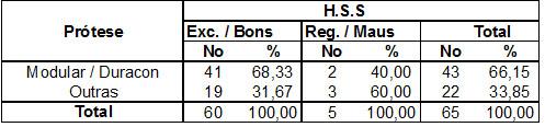 Tabela 1 – Resultados dos tipos de próteses segundo índices do HSS(26)         Fonte: Hospital Novo Mundo – Curitiba/Pr.