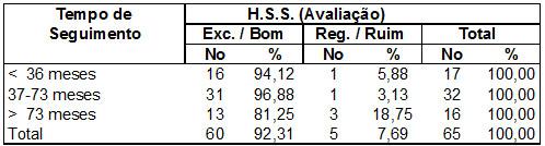 Tabela 2 – Tempo de seguimento / HSS(26)          Fonte: Hospital Novo Mundo – Curitiba/Pr.